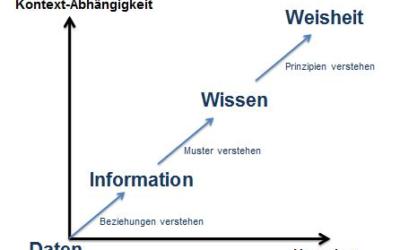 Weisheit der Digitalisierung