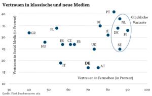 Vertrauen in Medien