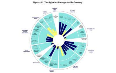 Die OECD zu Lebensqualität und Digitalisierung